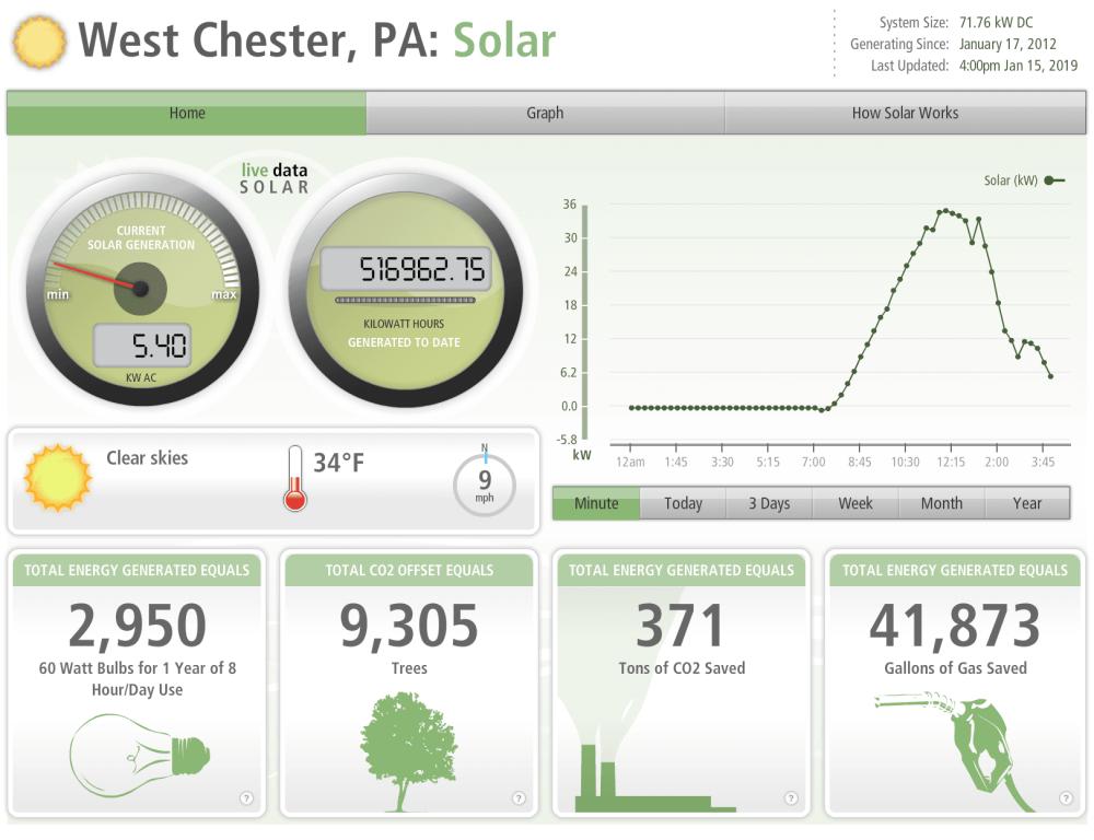 Solar dashboard